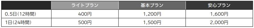 乗るピタ!の保険料の決定の仕組み 各プランにおける0.5日(12時間)あたりの基本保険料及び1日(24時間)あたりの基本保険料は次の通りです。0.5日(12時間)ライトプラン400円基本プラン1200円安心プラン1600円 1日(24時間)ライトプラン500円基本プラン1500円安心プラン2000円