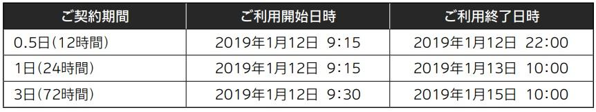 乗るピタ!の契約期間の例 ご契約期間0.5日(12時間)でご利用開始日時が2019年1月12日9時15分の場合ご利用終了日時は2019年1月12日22時です。ご契約期間1日(24時間)でご利用開始が2019年1月12日9時15分の場合のご利用終了日時は2019年1月13日10時です。 ご契約期間3日(72時間)でご利用開始日時が2019年1月12日9時30分の場合ご利用終了日時は2019年1月15日10時です。