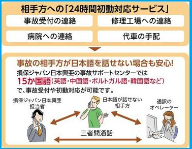 相手方への24時間初動サービスとは ◎事故受付の連絡、病院への連絡、修理工場への連絡、代車の手配などを行います。事故の相手方が日本語を話せない場合でも安心です。損保ジャパン日本興亜の事故サポートセンターでは15か国語(英語・中国語・ポルトガル語・韓国語など)で事故受付や初動対応が可能です。