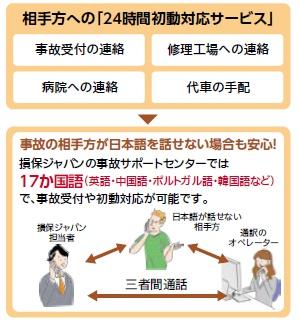 損保ジャパンの相手方への24時間初動対応サービス