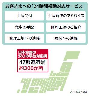 損保ジャパンのお客様への24時間初動対応サービス